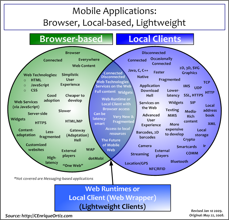 Comparing Mobile Applications